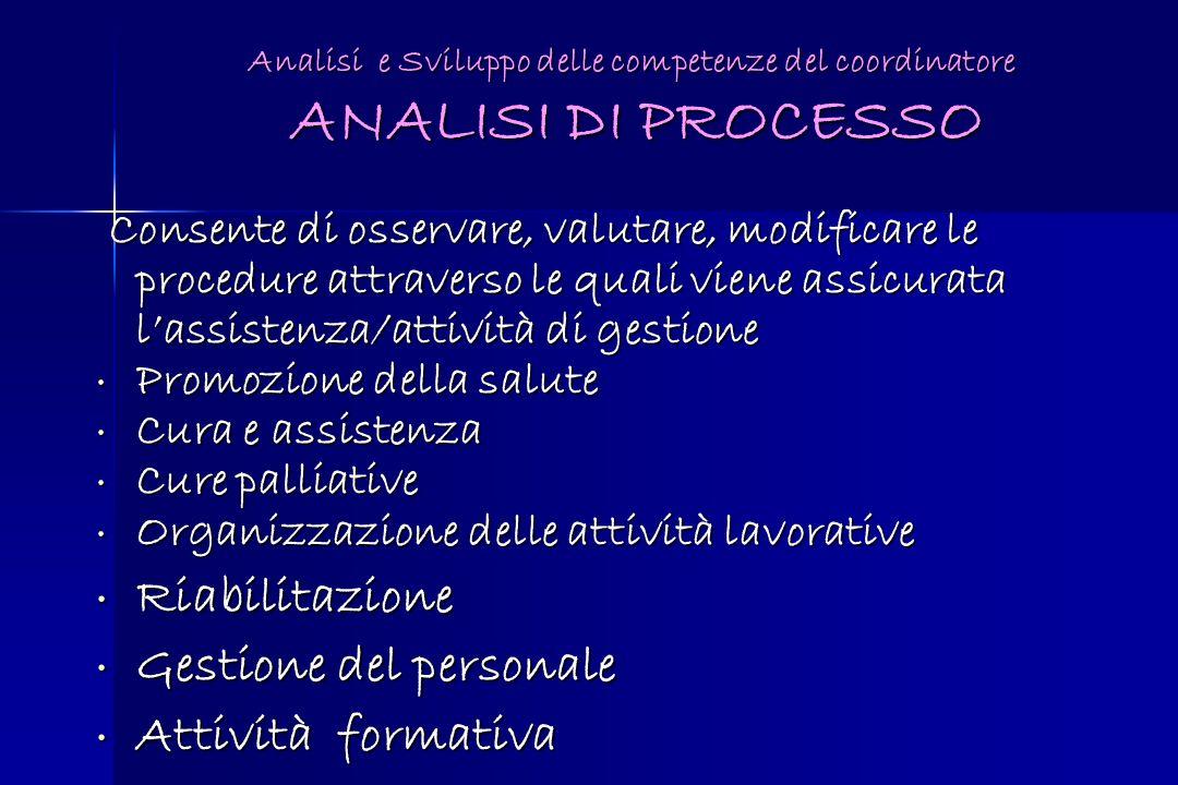 Consente di osservare, valutare, modificare le procedure attraverso le quali viene assicurata lassistenza/attività di gestione Consente di osservare,