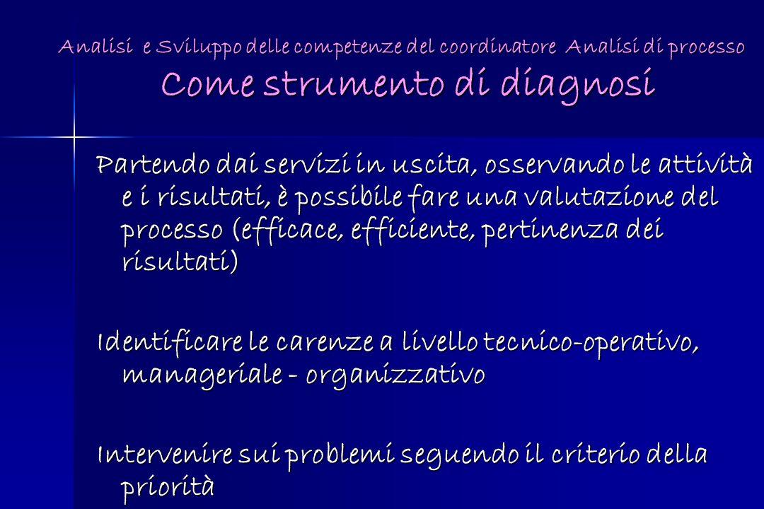 Analisi e Sviluppo delle competenze del coordinatore Analisi di processo Come strumento di diagnosi Partendo dai servizi in uscita, osservando le atti