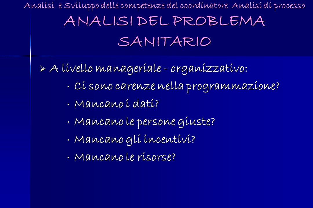 Analisi e Sviluppo delle competenze del coordinatore Analisi di processo ANALISI DEL PROBLEMA SANITARIO A livello manageriale - organizzativo: A livel
