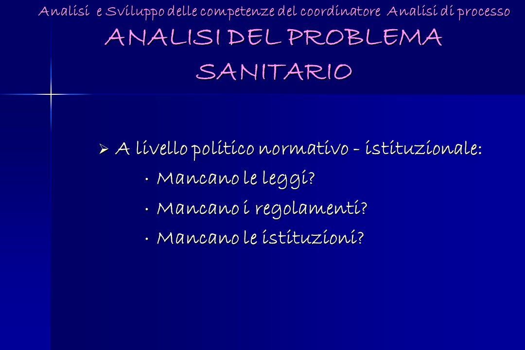 Analisi e Sviluppo delle competenze del coordinatore Analisi di processo ANALISI DEL PROBLEMA SANITARIO A livello politico normativo - istituzionale: