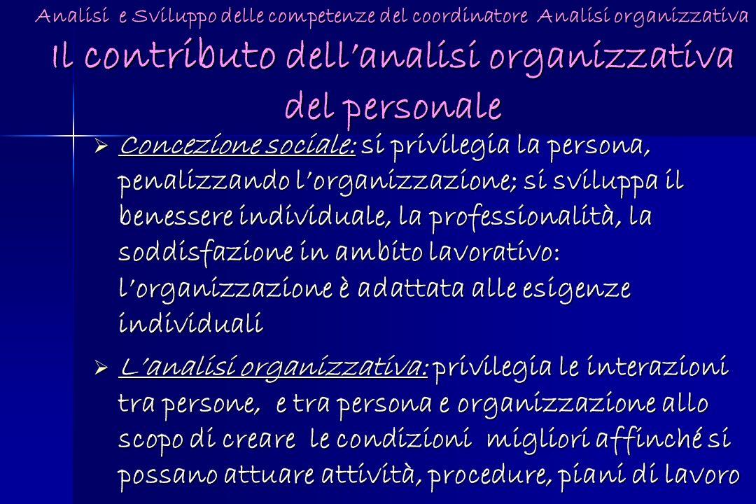 Analisi e Sviluppo delle competenze del coordinatore Analisi organizzativa Il contributo dellanalisi organizzativa del personale Concezione sociale: s