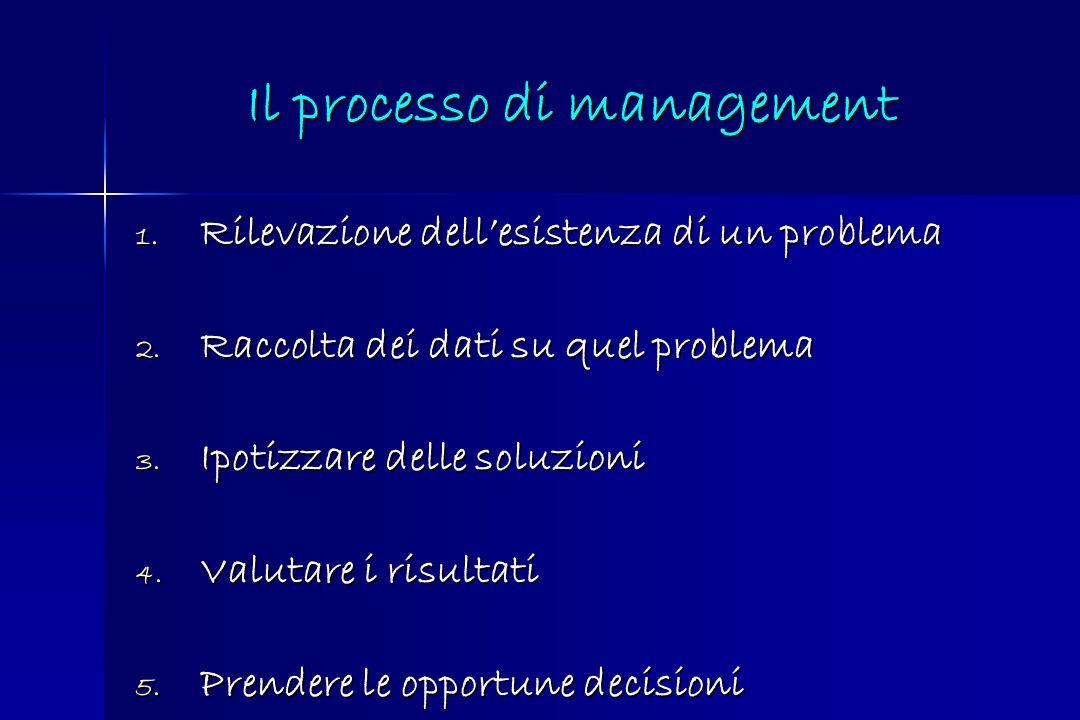 Il processo di management 1. Rilevazione dellesistenza di un problema 2. Raccolta dei dati su quel problema 3. Ipotizzare delle soluzioni 4. Valutare