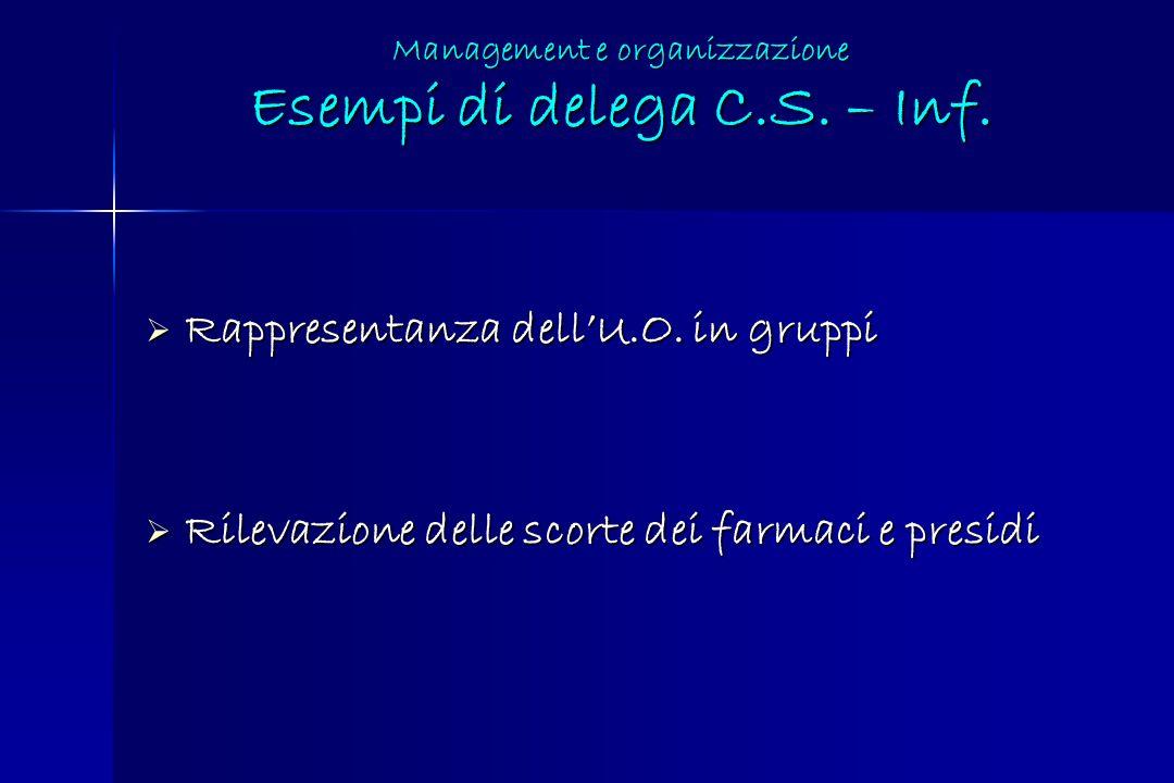Management e organizzazione Esempi di delega C.S. – Inf. Rappresentanza dellU.O. in gruppi Rappresentanza dellU.O. in gruppi Rilevazione delle scorte