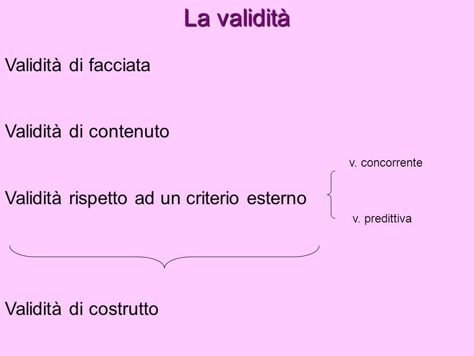 La validità Validità di facciata Validità di contenuto Validità rispetto ad un criterio esterno Validità di costrutto v. concorrente v. predittiva