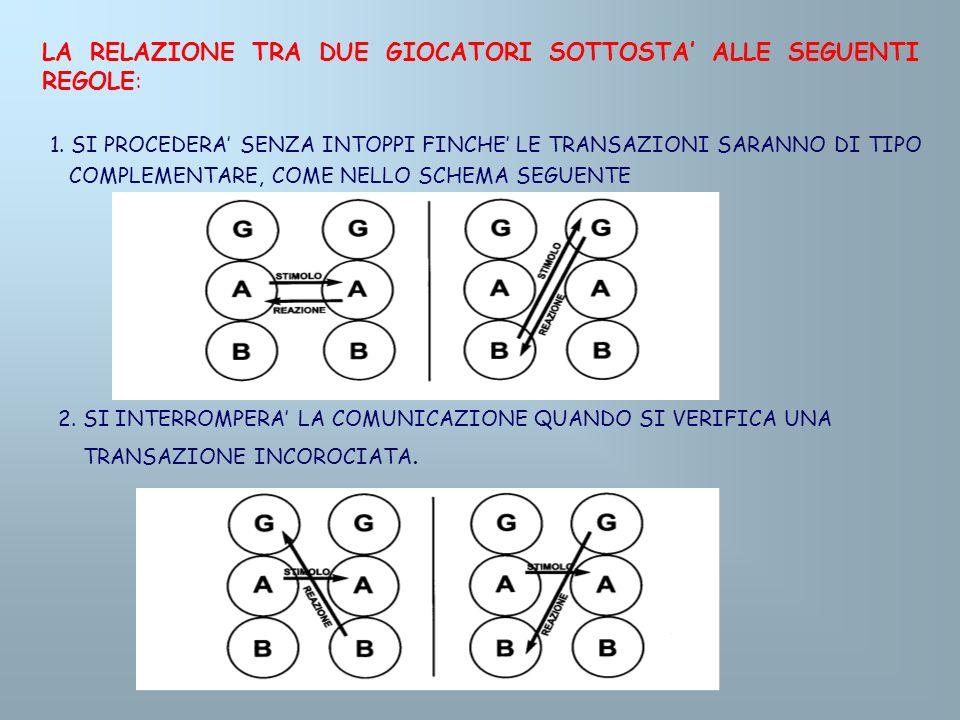 LA RELAZIONE TRA DUE GIOCATORI SOTTOSTA ALLE SEGUENTI REGOLE: 2. SI INTERROMPERA LA COMUNICAZIONE QUANDO SI VERIFICA UNA TRANSAZIONE INCOROCIATA. 1. S