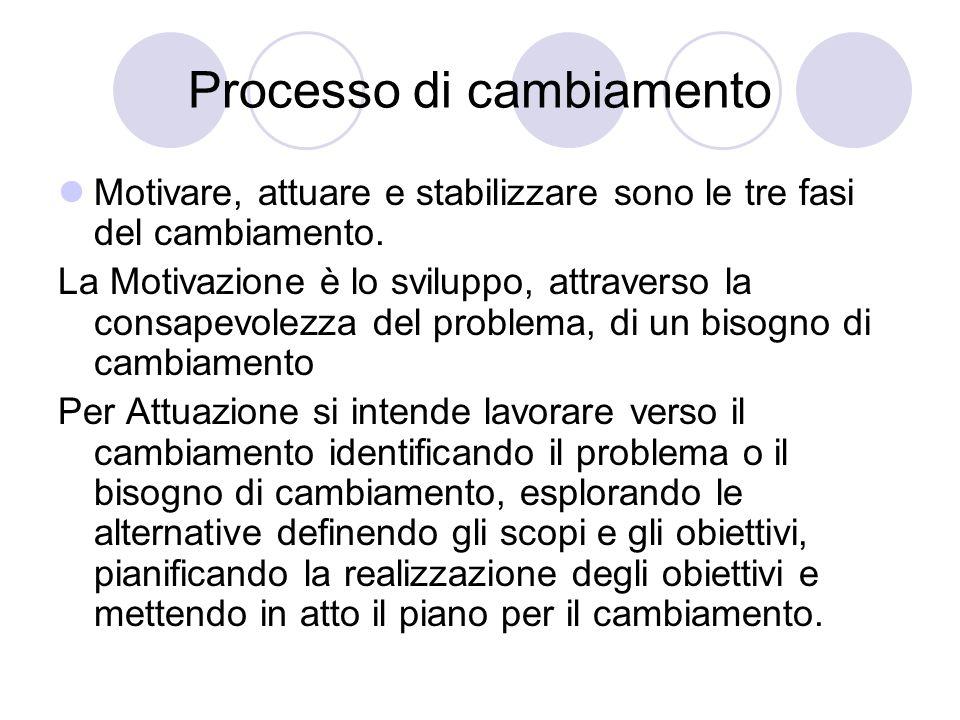 Processo di cambiamento La Stabilizzazione.