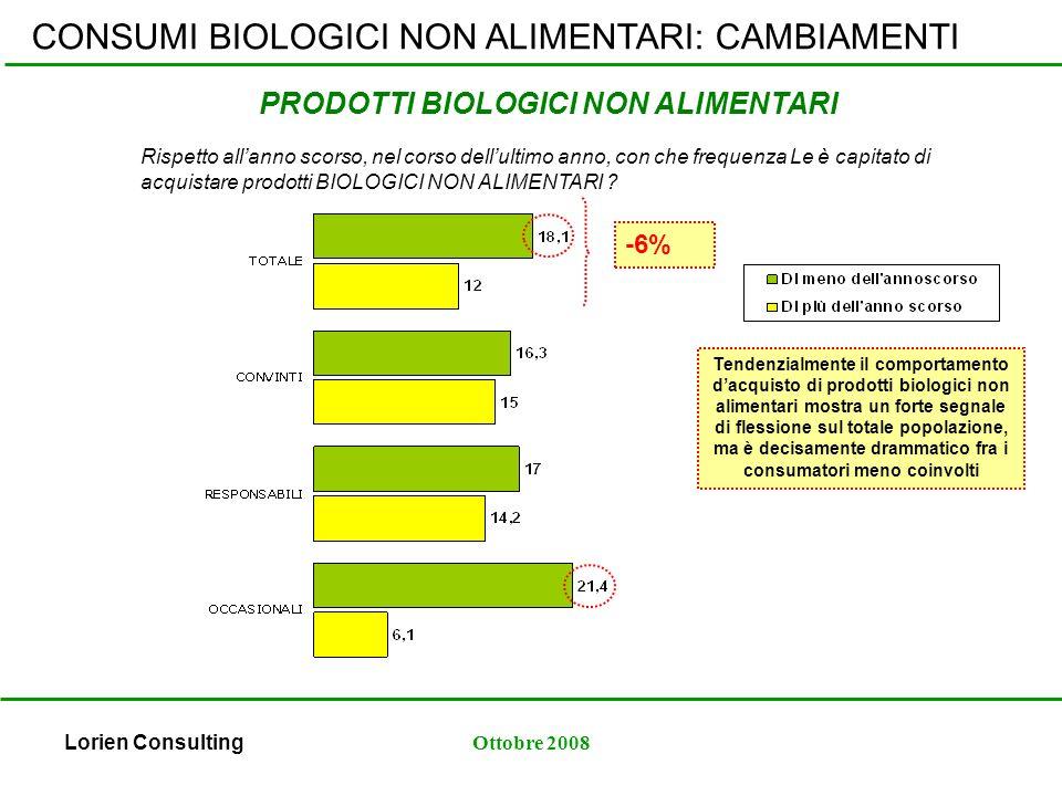 Lorien ConsultingOttobre 2008 PRODOTTI BIOLOGICI NON ALIMENTARI Tendenzialmente il comportamento dacquisto di prodotti biologici non alimentari mostra un forte segnale di flessione sul totale popolazione, ma è decisamente drammatico fra i consumatori meno coinvolti -6% CONSUMI BIOLOGICI NON ALIMENTARI: CAMBIAMENTI Rispetto allanno scorso, nel corso dellultimo anno, con che frequenza Le è capitato di acquistare prodotti BIOLOGICI NON ALIMENTARI