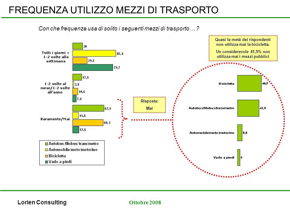 Lorien ConsultingOttobre 2008 FREQUENZA UTILIZZO MEZZI DI TRASPORTO Con che frequenza usa di solito i seguenti mezzi di trasporto… .