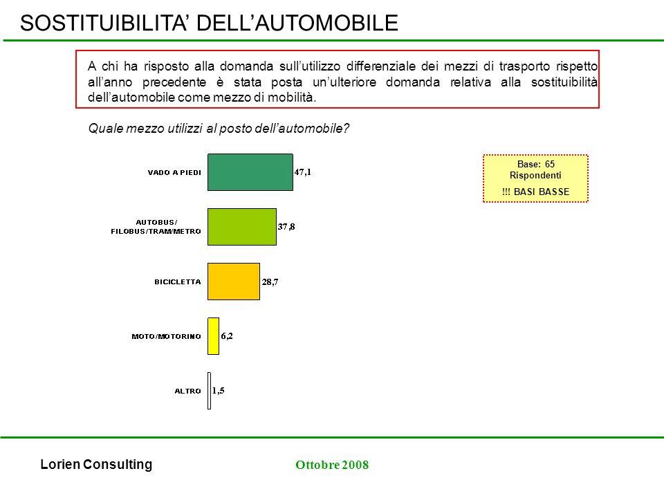 Lorien ConsultingOttobre 2008 SOSTITUIBILITA DELLAUTOMOBILE Quale mezzo utilizzi al posto dellautomobile.