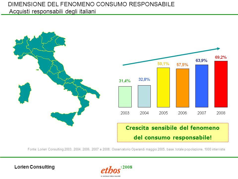 Lorien ConsultingOttobre 2008 Crescita sensibile del fenomeno del consumo responsabile.