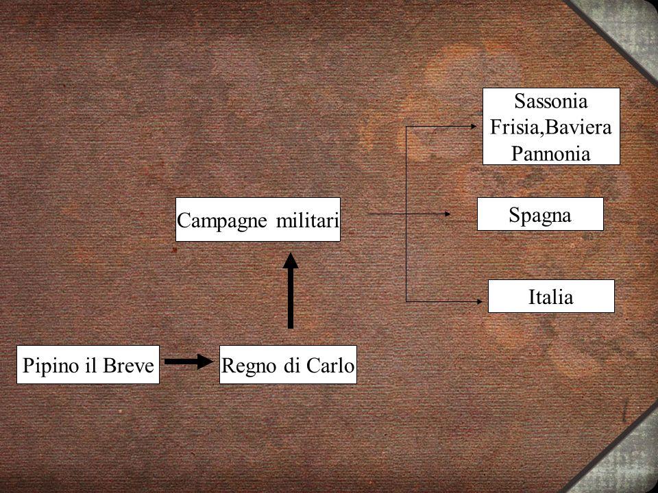 Pipino il BreveRegno di Carlo Campagne militari Sassonia Frisia,Baviera Pannonia Spagna Italia