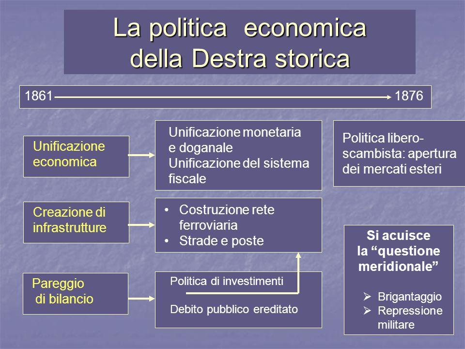 La politica economica della Destra storica Costruzione rete ferroviaria Strade e poste Politica di investimenti Debito pubblico ereditato Si acuisce l