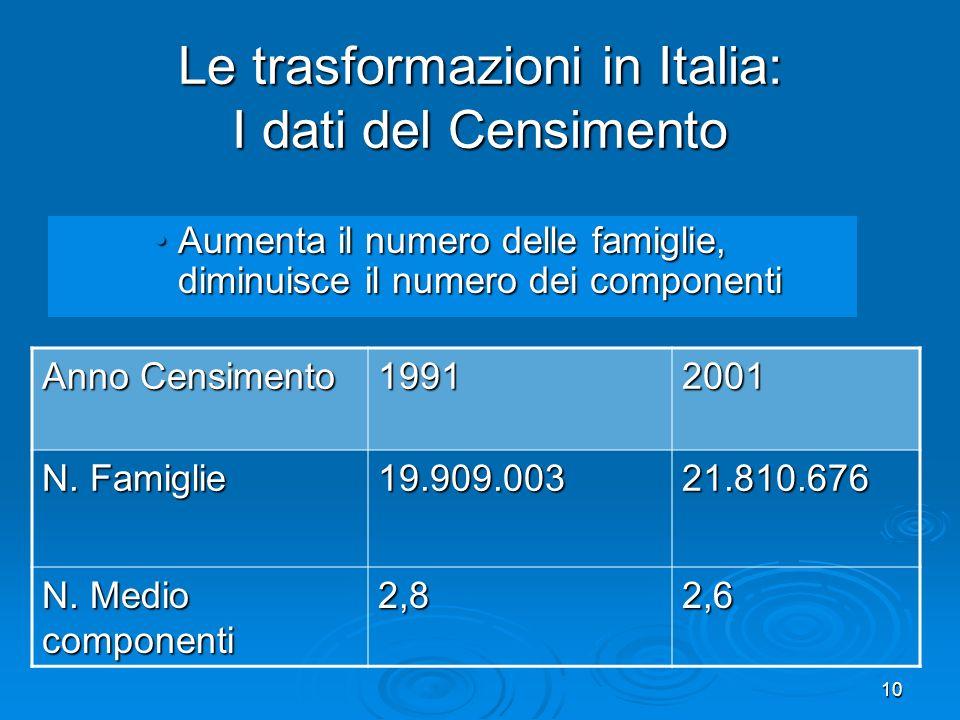 10 Le trasformazioni in Italia: I dati del Censimento Aumenta il numero delle famiglie, diminuisce il numero dei componentiAumenta il numero delle famiglie, diminuisce il numero dei componenti Anno Censimento 19912001 N.