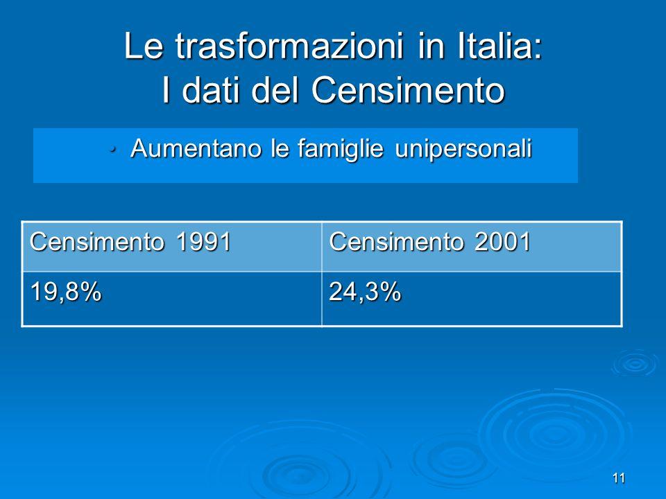 11 Le trasformazioni in Italia: I dati del Censimento Aumentano le famiglie unipersonali Aumentano le famiglie unipersonali Censimento 1991 Censimento 2001 19,8%24,3%