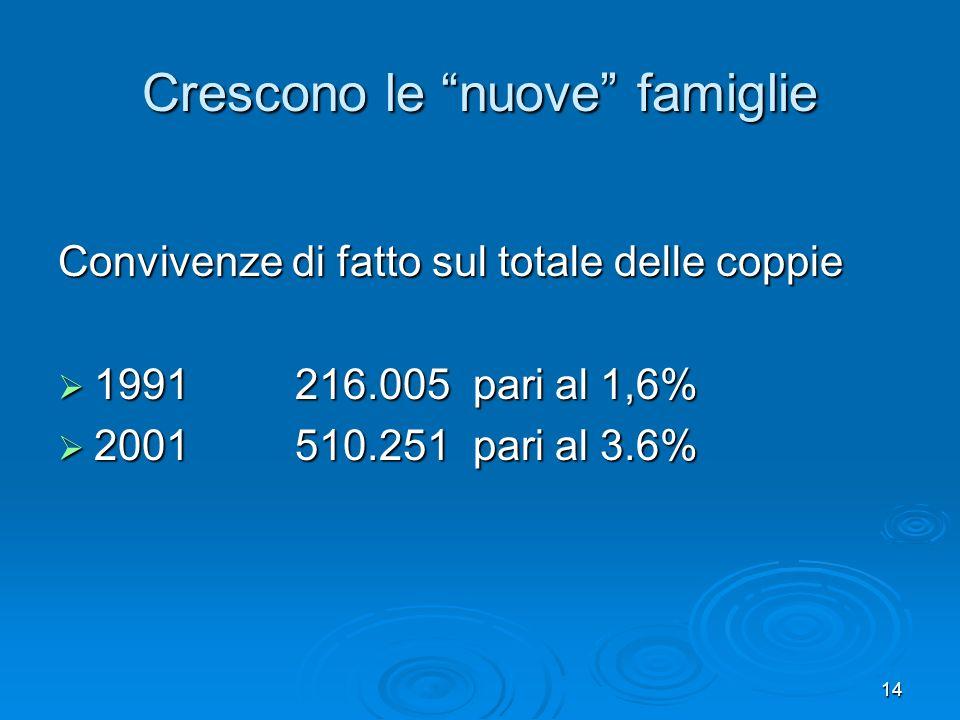 14 Crescono le nuove famiglie Convivenze di fatto sul totale delle coppie 1991 216.005 pari al 1,6% 1991 216.005 pari al 1,6% 2001 510.251 pari al 3.6% 2001 510.251 pari al 3.6%