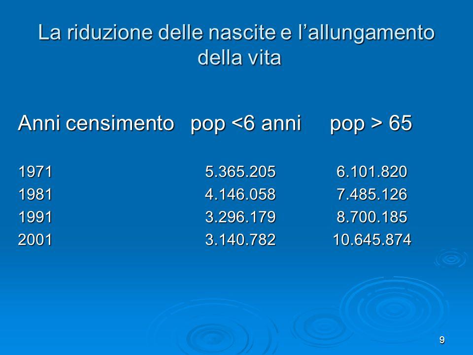 9 La riduzione delle nascite e lallungamento della vita Anni censimento pop 65 1971 5.365.205 6.101.820 1981 4.146.058 7.485.126 1991 3.296.179 8.700.