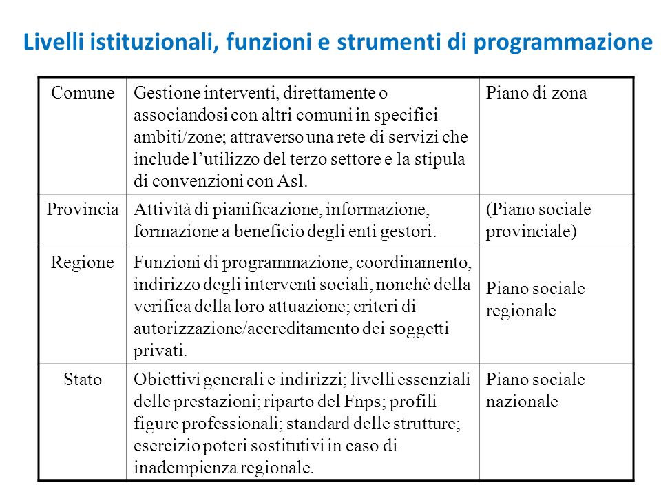 Livelli istituzionali, funzioni e strumenti di programmazione ComuneGestione interventi, direttamente o associandosi con altri comuni in specifici amb