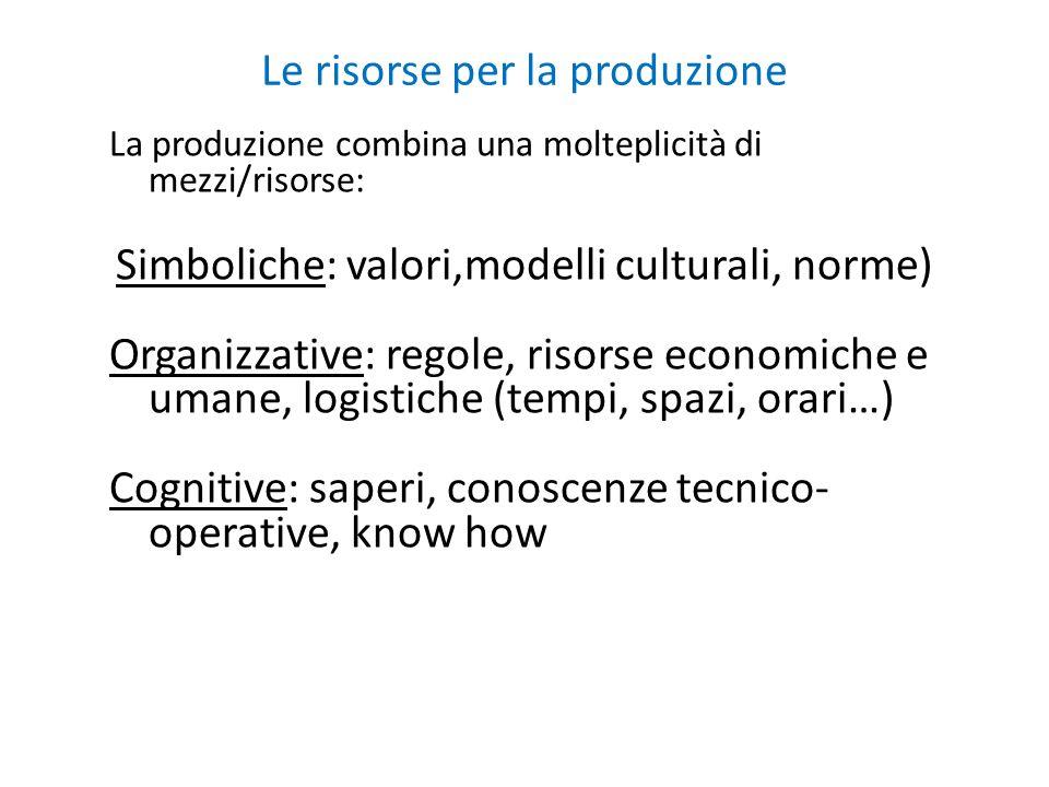 Le risorse per la produzione La produzione combina una molteplicità di mezzi/risorse: Simboliche: valori,modelli culturali, norme) Organizzative: rego