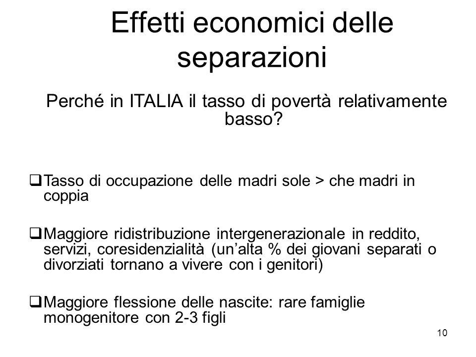 10 Effetti economici delle separazioni Perché in ITALIA il tasso di povertà relativamente basso? Tasso di occupazione delle madri sole > che madri in