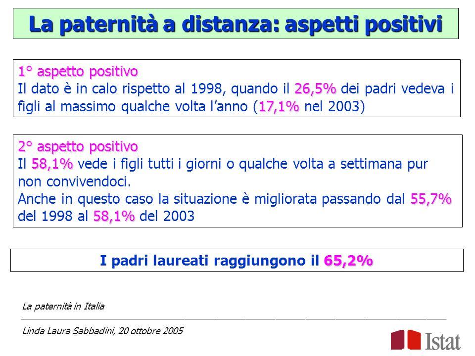 La paternità a distanza: aspetti positivi 1° aspetto positivo 26,5% 17,1% Il dato è in calo rispetto al 1998, quando il 26,5% dei padri vedeva i figli