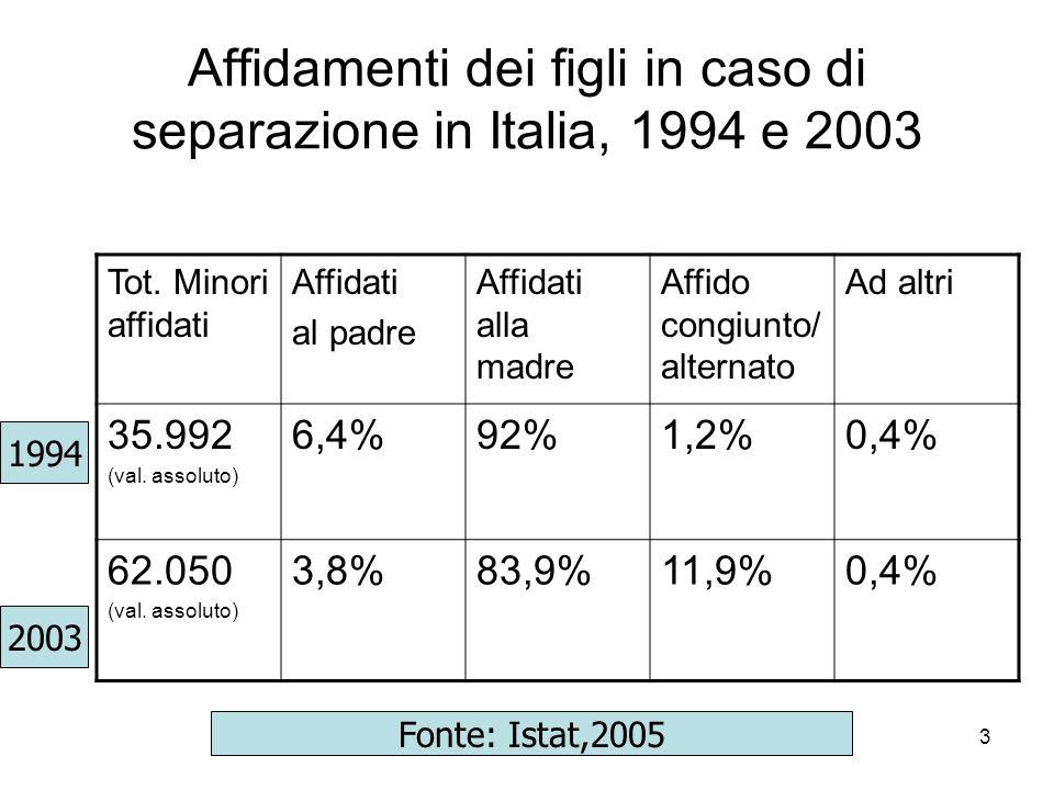 La paternità a distanza: alcune criticità 623 mila Nel 2003 sono 623 mila i padri separati, divorziati o risposati che hanno figli e non vivono con loro 27,2% il 27,2% vive molto vicino, entro 1 Km 26% il 26% nel resto del Comune 16% il 16% in altro Comune, a meno di 16 Km 10,7% il 10,7% in altro Comune, tra 16 e 50 Km 11,4% l11,4% a più di 50 Km 14,4% il 14,4% allestero 17,1% Emerge una forte criticità per 100 mila padri separati o divorziati che vedono i loro figli al massimo qualche volta lanno (17,1%) La paternità in Italia _____________________________________________________________________________________ Linda Laura Sabbadini, 20 ottobre 2005