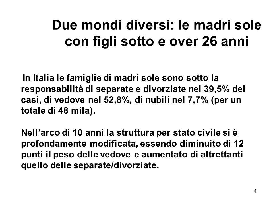 4 Due mondi diversi: le madri sole con figli sotto e over 26 anni In Italia le famiglie di madri sole sono sotto la responsabilità di separate e divor