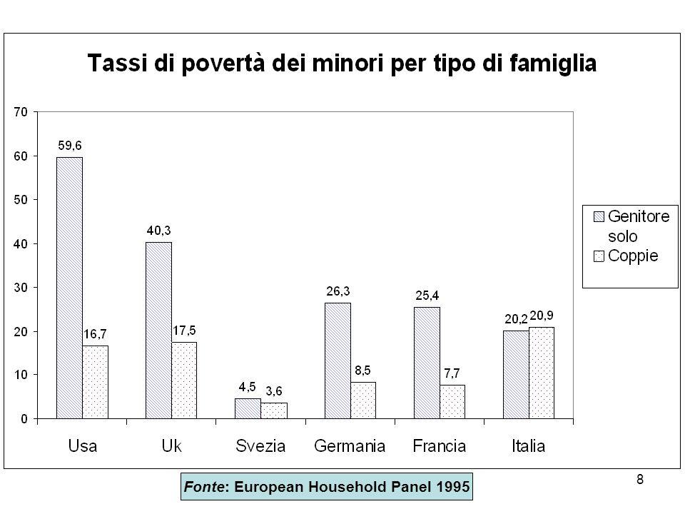 9 Effetti economici delle separazioni Cosa spiega differenza tra paesi.