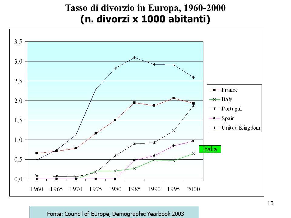 15 Tasso di divorzio in Europa, 1960-2000 (n. divorzi x 1000 abitanti) Fonte: Council of Europe, Demographic Yearbook 2003 Italia