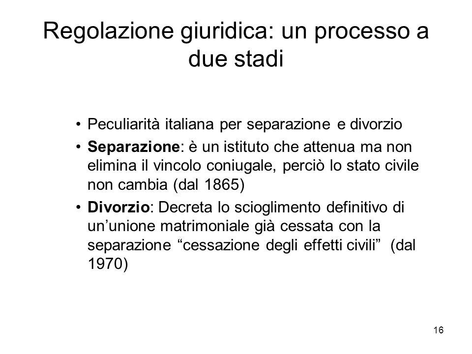 16 Regolazione giuridica: un processo a due stadi Peculiarità italiana per separazione e divorzio Separazione: è un istituto che attenua ma non elimin