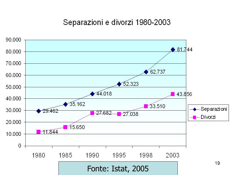19 Fonte: Istat, 2005