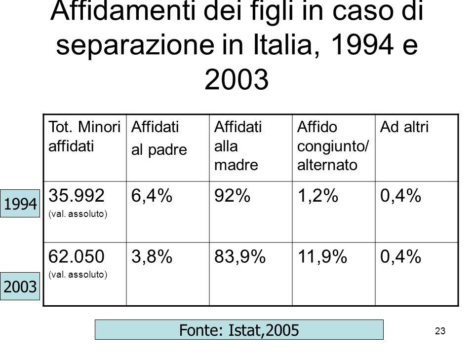23 Affidamenti dei figli in caso di separazione in Italia, 1994 e 2003 Tot. Minori affidati Affidati al padre Affidati alla madre Affido congiunto/ al