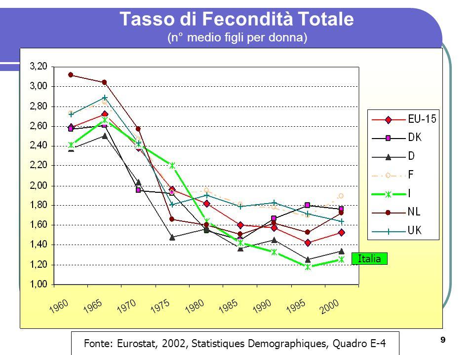 10 Relazione tra fecondità e partecipazione: 1970 Fonte: Rindfuss & Brewster, Ann.