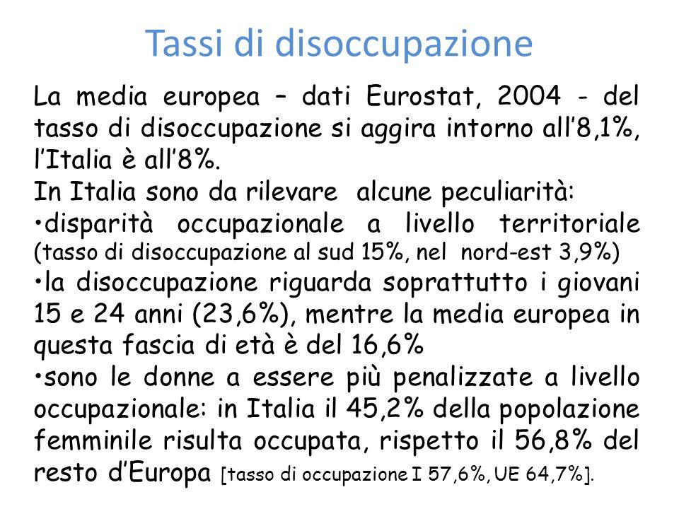 Tassi di disoccupazione La media europea – dati Eurostat, 2004 - del tasso di disoccupazione si aggira intorno all8,1%, lItalia è all8%. In Italia son