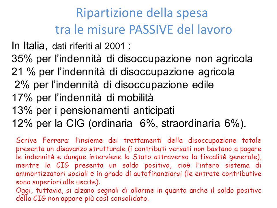 Ripartizione della spesa tra le misure PASSIVE del lavoro In Italia, dati riferiti al 2001 : 35% per lindennità di disoccupazione non agricola 21 % pe