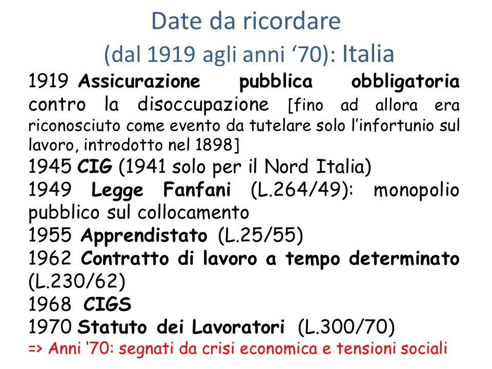Date da ricordare (dal 1919 agli anni 70): Italia 1919Assicurazione pubblica obbligatoria contro la disoccupazione [fino ad allora era riconosciuto co