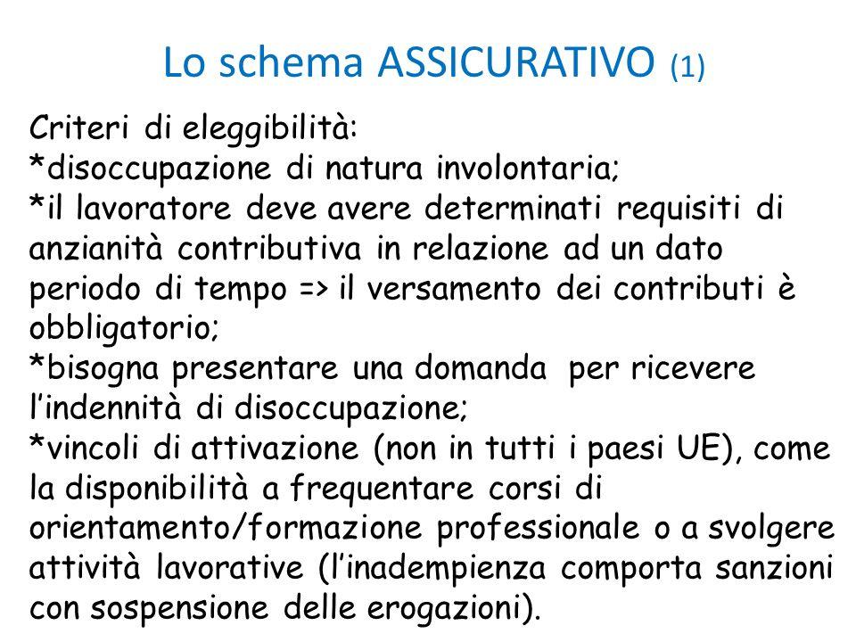 Lo schema ASSICURATIVO (1) Criteri di eleggibilità: *disoccupazione di natura involontaria; *il lavoratore deve avere determinati requisiti di anziani