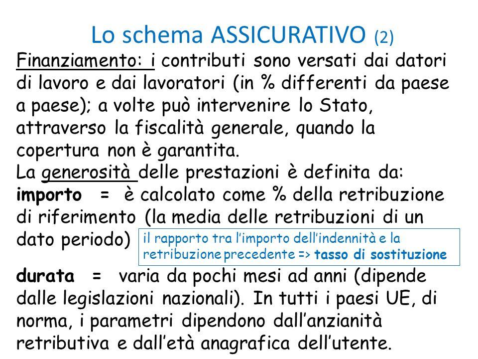 Lo schema ASSICURATIVO (2) Finanziamento: i contributi sono versati dai datori di lavoro e dai lavoratori (in % differenti da paese a paese); a volte
