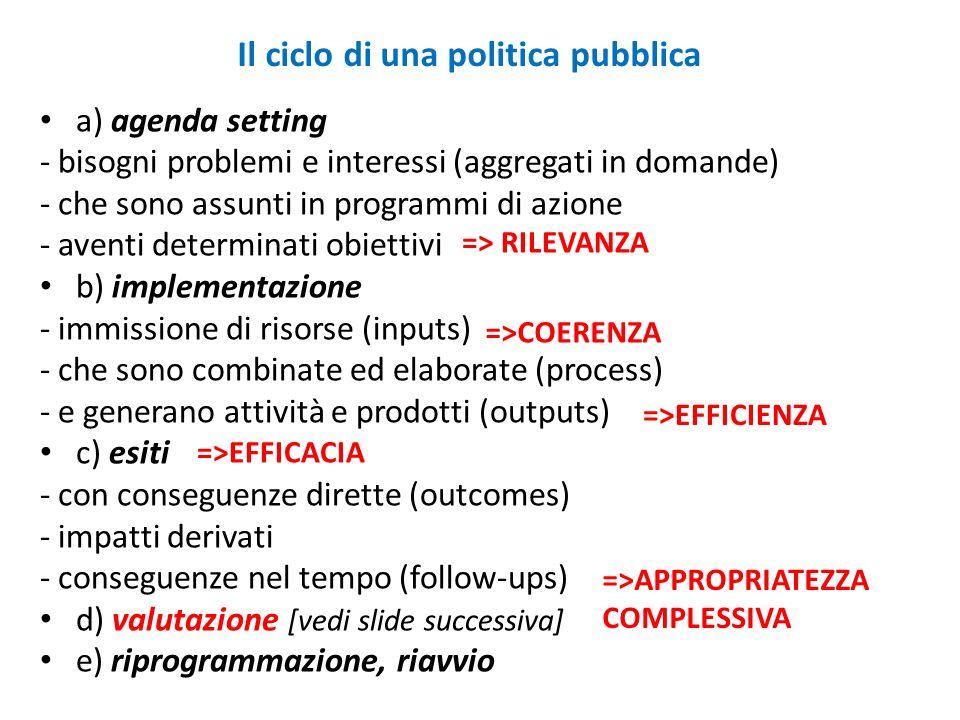 Il ciclo di una politica pubblica a) agenda setting - bisogni problemi e interessi (aggregati in domande) - che sono assunti in programmi di azione - aventi determinati obiettivi b) implementazione - immissione di risorse (inputs) - che sono combinate ed elaborate (process) - e generano attività e prodotti (outputs) c) esiti - con conseguenze dirette (outcomes) - impatti derivati - conseguenze nel tempo (follow-ups) d) valutazione [vedi slide successiva] e) riprogrammazione, riavvio => RILEVANZA =>COERENZA =>EFFICIENZA =>EFFICACIA =>APPROPRIATEZZA COMPLESSIVA