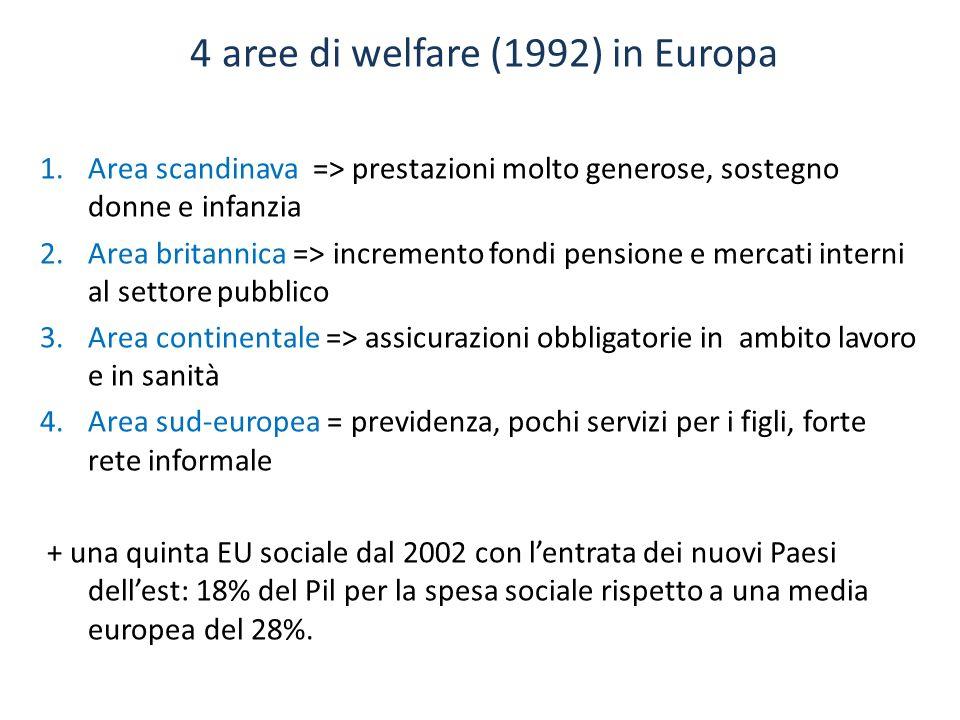 4 aree di welfare (1992) in Europa 1.Area scandinava => prestazioni molto generose, sostegno donne e infanzia 2.Area britannica => incremento fondi pe