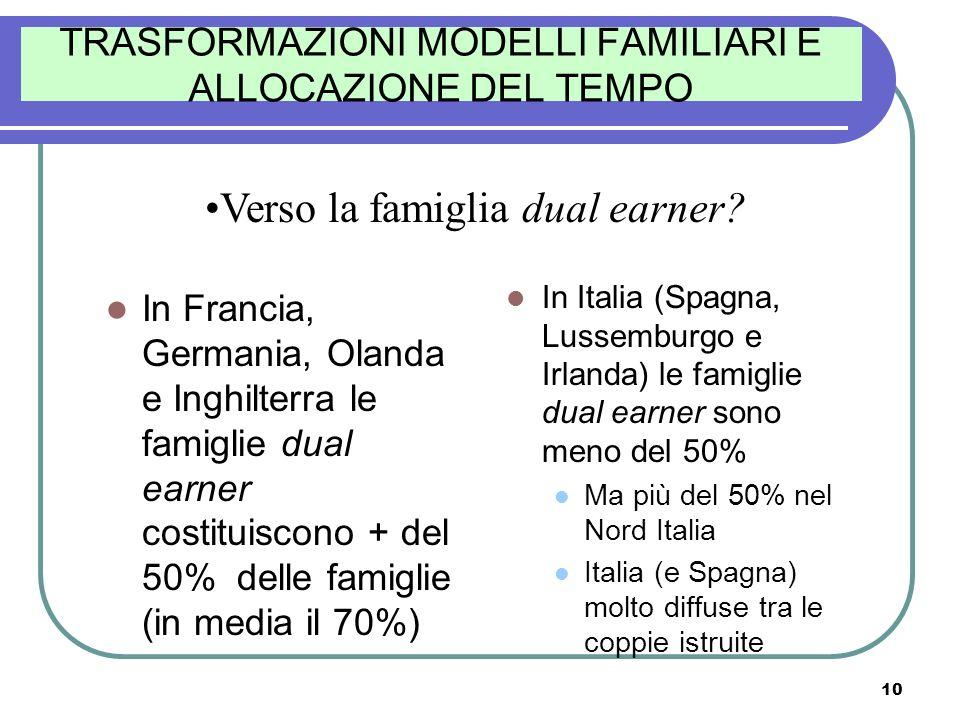 10 TRASFORMAZIONI MODELLI FAMILIARI E ALLOCAZIONE DEL TEMPO In Francia, Germania, Olanda e Inghilterra le famiglie dual earner costituiscono + del 50%