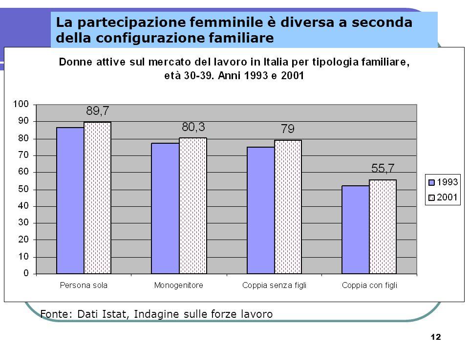 12 Fonte: Dati Istat, Indagine sulle forze lavoro La partecipazione femminile è diversa a seconda della configurazione familiare
