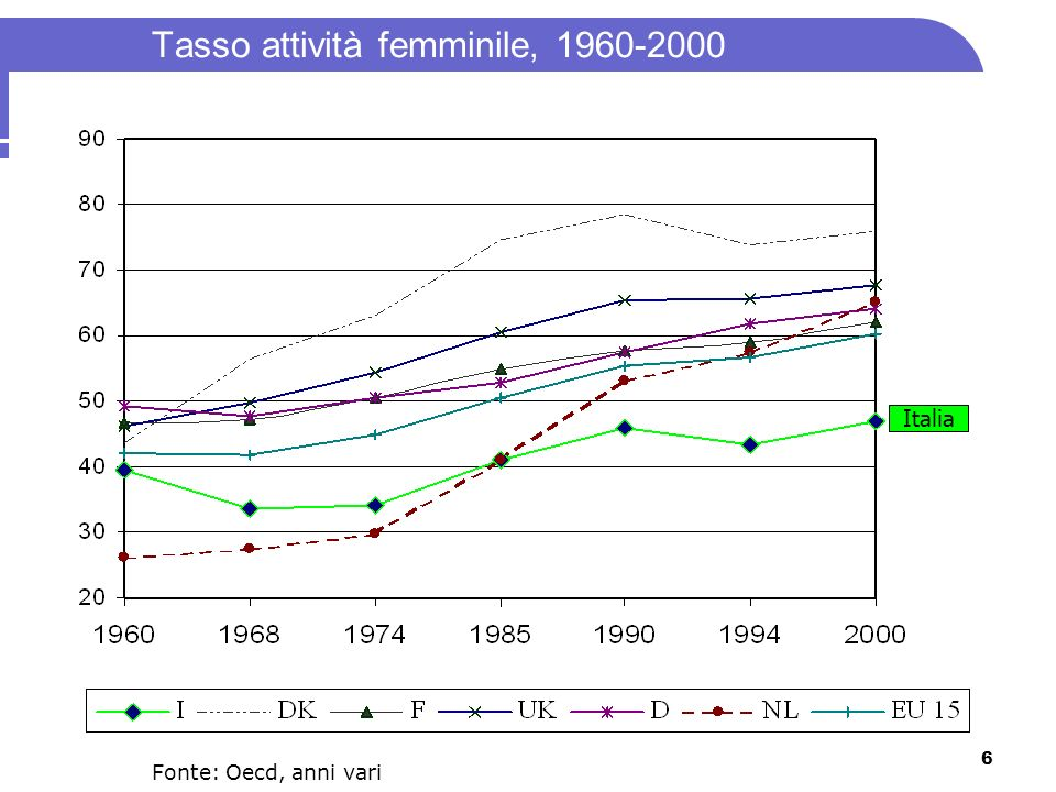 6 Tasso attività femminile, 1960-2000 Fonte: Oecd, anni vari Italia