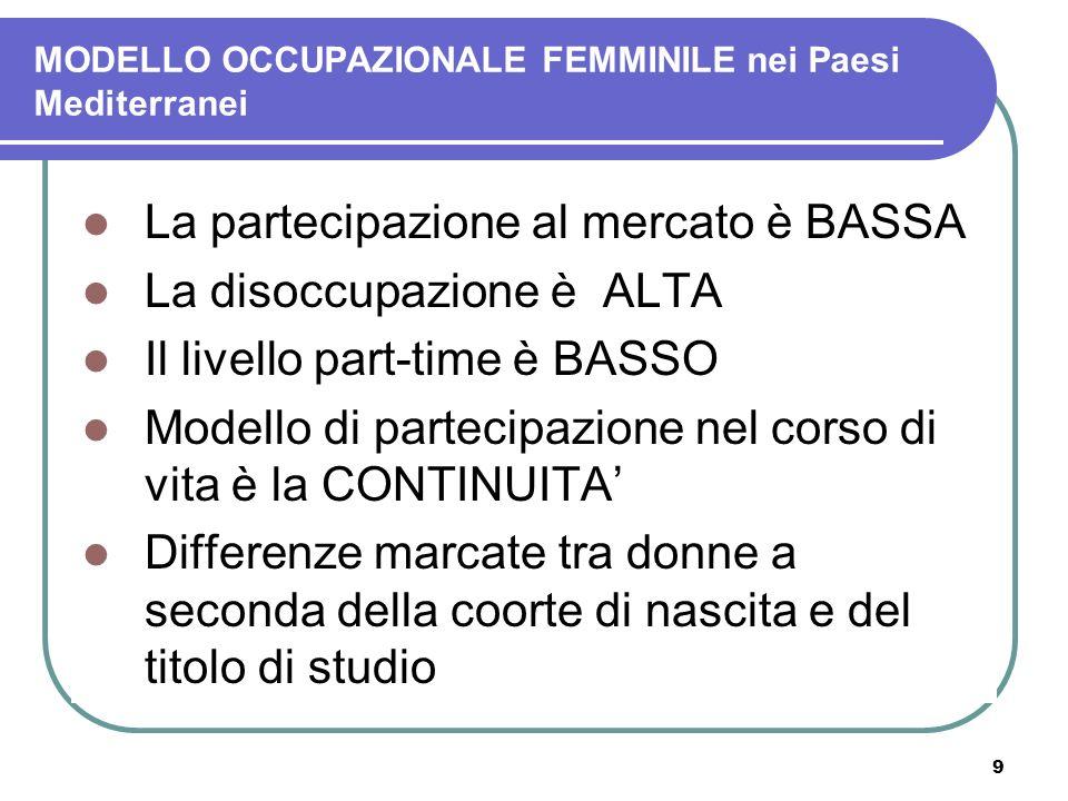 9 MODELLO OCCUPAZIONALE FEMMINILE nei Paesi Mediterranei La partecipazione al mercato è BASSA La disoccupazione è ALTA Il livello part-time è BASSO Mo