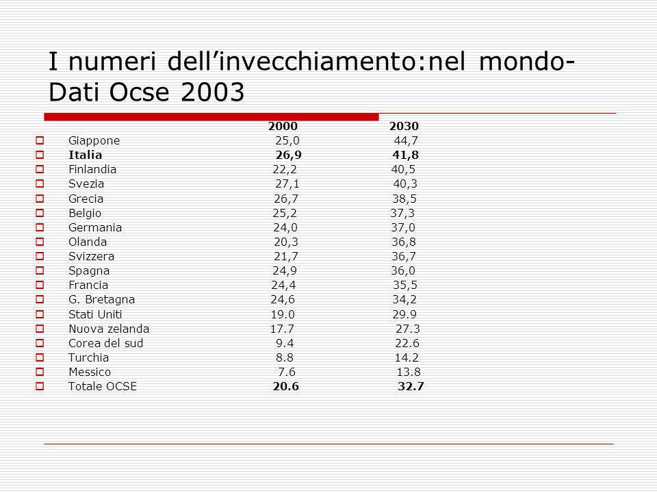 I numeri dellinvecchiamento:nel mondo- Dati Ocse 2003 2000 2030 Giappone 25,0 44,7 Italia 26,9 41,8 Finlandia 22,2 40,5 Svezia 27,1 40,3 Grecia 26,7 3