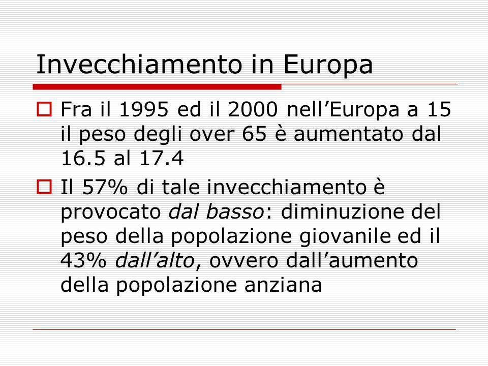 Invecchiamento in Europa Fra il 1995 ed il 2000 nellEuropa a 15 il peso degli over 65 è aumentato dal 16.5 al 17.4 Il 57% di tale invecchiamento è pro