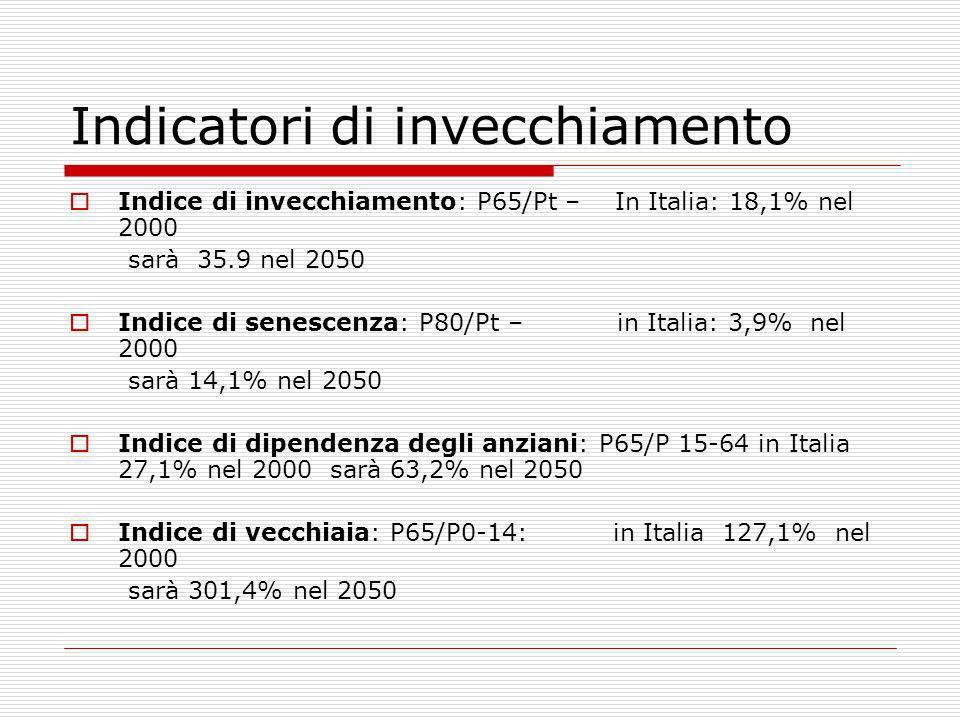 Indicatori di invecchiamento Indice di invecchiamento: P65/Pt – In Italia: 18,1% nel 2000 sarà 35.9 nel 2050 Indice di senescenza: P80/Pt – in Italia: