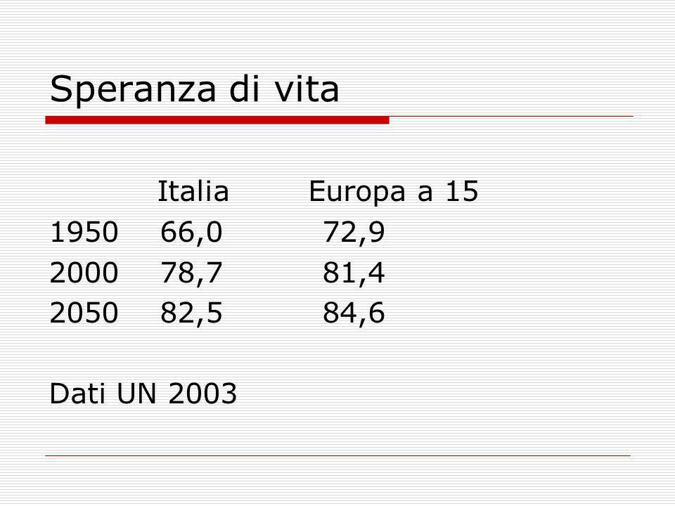 Speranza di vita Italia Europa a 15 1950 66,0 72,9 2000 78,7 81,4 2050 82,5 84,6 Dati UN 2003
