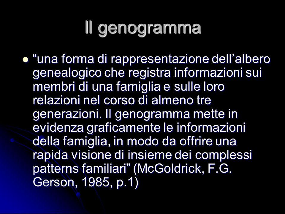 Il genogramma una forma di rappresentazione dellalbero genealogico che registra informazioni sui membri di una famiglia e sulle loro relazioni nel cor