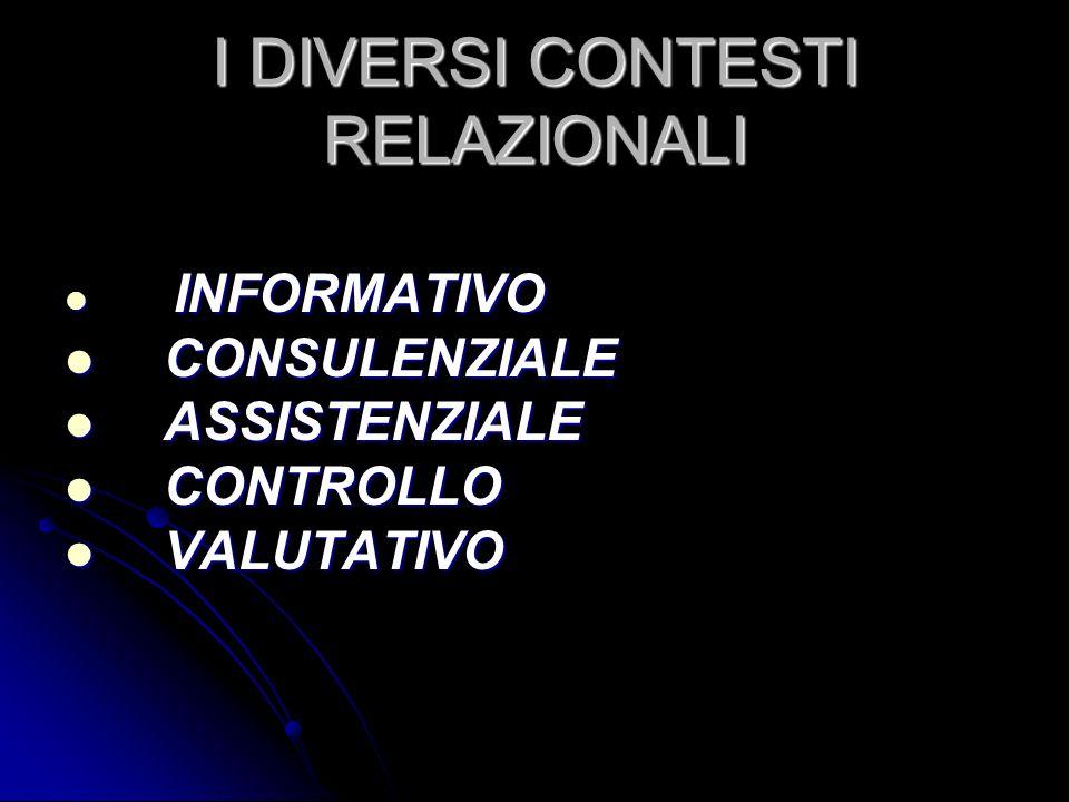 I DIVERSI CONTESTI RELAZIONALI INFORMATIVO INFORMATIVO CONSULENZIALE CONSULENZIALE ASSISTENZIALE ASSISTENZIALE CONTROLLO CONTROLLO VALUTATIVO VALUTATI