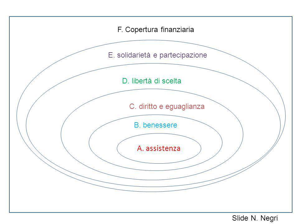 A. assistenza a B. benessere C. diritto e eguaglianza D. libertà di scelta E. solidarietà e partecipazione F. Copertura finanziaria Slide N. Negri